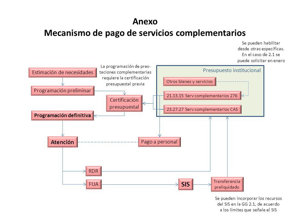 Presupuesto institucional Anexo Mecanismo de pago de servicios complementarios Estimación de necesidades Programación preliminar Certificación presupuestal Programación definitiva Atención FUA RDR Transferencia preliquidado 21.13.15 Serv complementarios 276 23.27.27 Serv complementarios CAS Otros bienes y servicios SIS Pago a personal Se pueden incorporar los recursos del SIS en la GG 2.1, de acuerdo a los límites que señale el SIS La programación de pres- taciones complementarias requiere la certificación presupuestal previa Se pueden habilitar desde otras específicas.