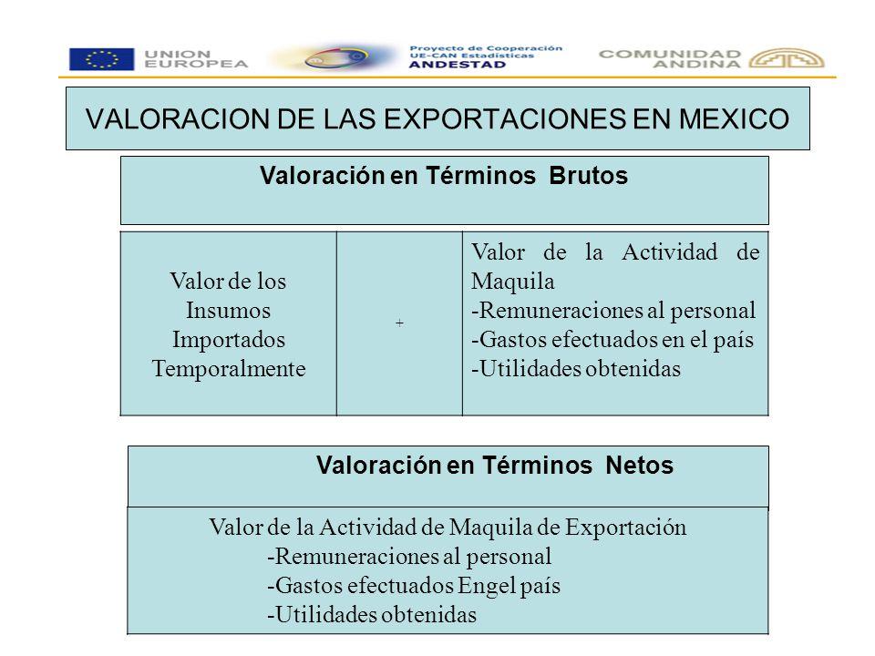 VALORACION DE LAS EXPORTACIONES EN MEXICO Valoración en Términos Brutos Valor de los Insumos Importados Temporalmente + Valor de la Actividad de Maquila -Remuneraciones al personal -Gastos efectuados en el país -Utilidades obtenidas Valoración en Términos Netos Valor de la Actividad de Maquila de Exportación -Remuneraciones al personal -Gastos efectuados Engel país -Utilidades obtenidas