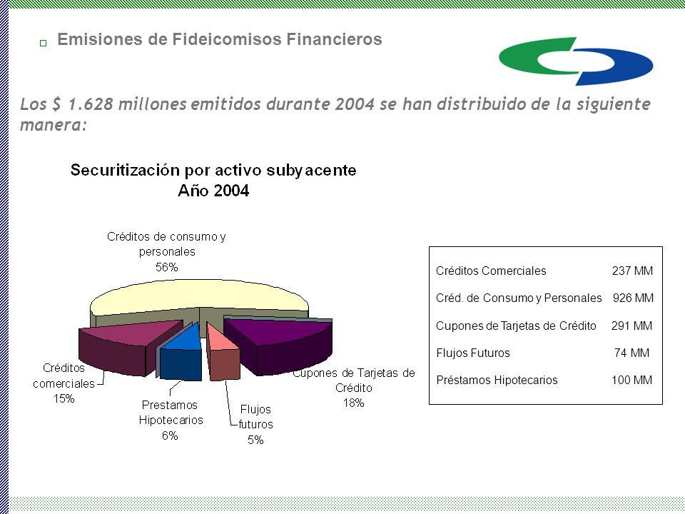 Emisiones de Fideicomisos Financieros Los $ 1.628 millones emitidos durante 2004 se han distribuido de la siguiente manera: Créditos Comerciales 237 MM Créd.