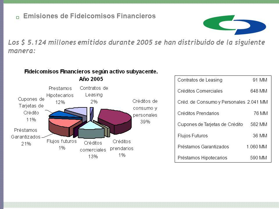 Los $ 5.124 millones emitidos durante 2005 se han distribuido de la siguiente manera: Contratos de Leasing 91 MM Créditos Comerciales 648 MM Créd.