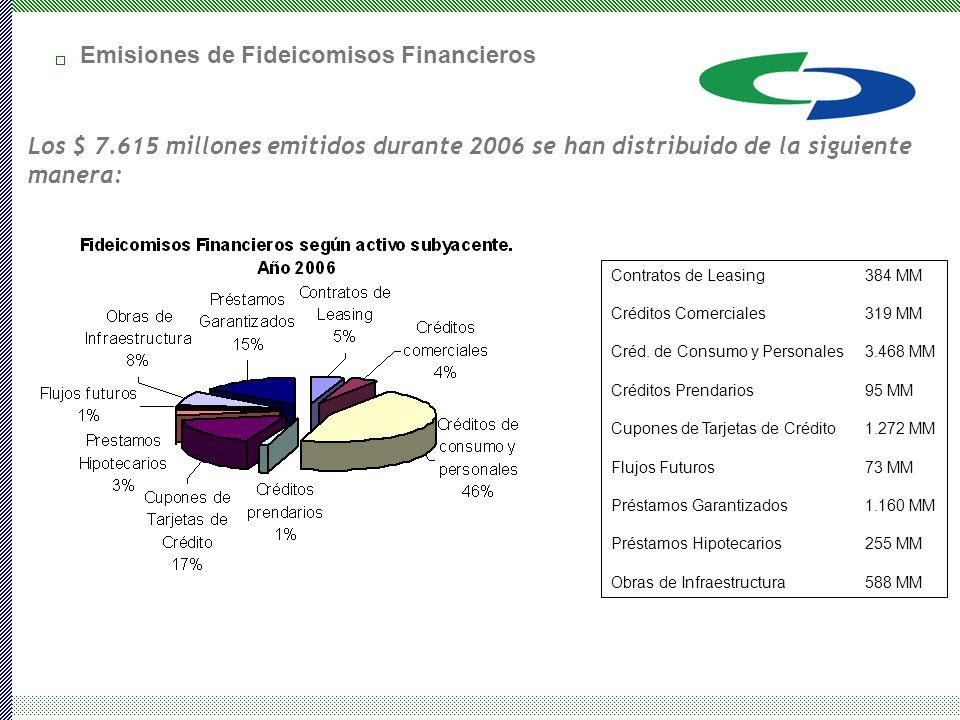 Los $ 7.615 millones emitidos durante 2006 se han distribuido de la siguiente manera: Contratos de Leasing384 MM Créditos Comerciales319 MM Créd.