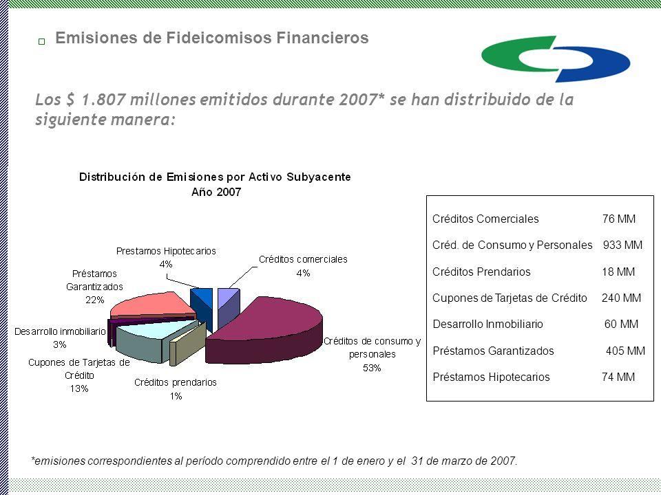 Créditos Comerciales 76 MM Créd.