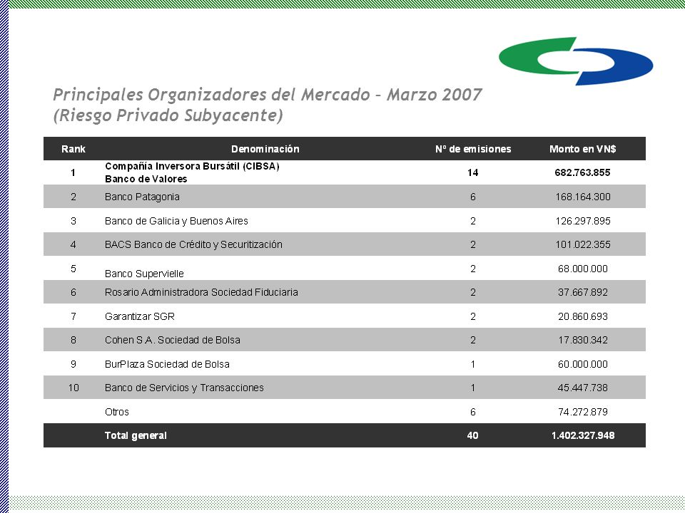 Principales Organizadores del Mercado – Marzo 2007 (Riesgo Privado Subyacente)
