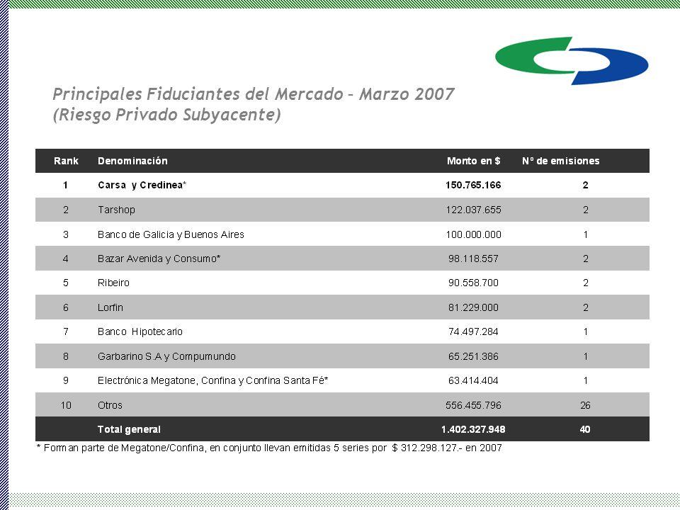 Principales Fiduciantes del Mercado – Marzo 2007 (Riesgo Privado Subyacente)