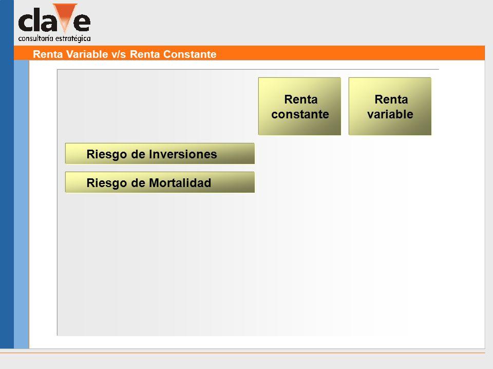 Renta Variable v/s Renta Constante Riesgo de Inversiones Renta constante Renta variable Riesgo de Mortalidad