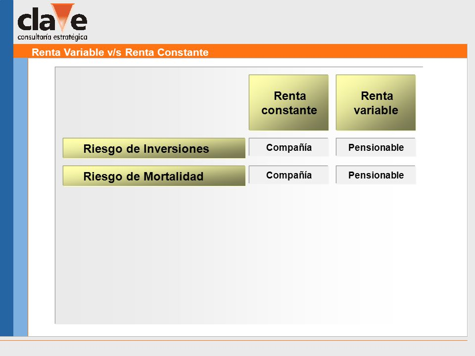 Renta Variable v/s Renta Constante Riesgo de Inversiones Renta constante Renta variable CompañíaPensionable Riesgo de Mortalidad CompañíaPensionable