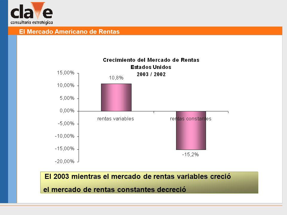 El Mercado Americano de Rentas El 2003 mientras el mercado de rentas variables creció el mercado de rentas constantes decreció