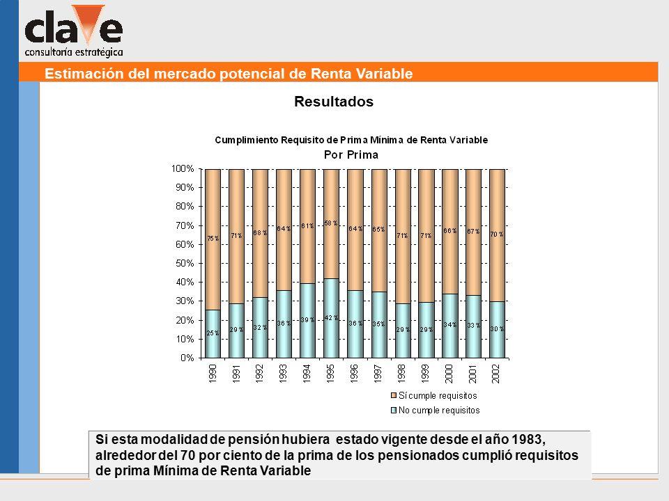 Estimación del mercado potencial de Renta Variable Resultados Si esta modalidad de pensión hubiera estado vigente desde el año 1983, alrededor del 70 por ciento de la prima de los pensionados cumplió requisitos de prima Mínima de Renta Variable