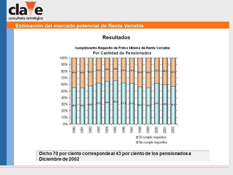 Estimación del mercado potencial de Renta Variable Resultados Dicho 70 por ciento corresponde al 43 por ciento de los pensionados a Diciembre de 2002