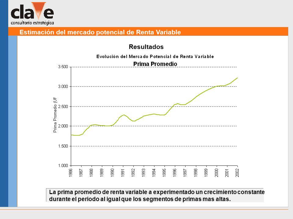 Estimación del mercado potencial de Renta Variable Resultados La prima promedio de renta variable a experimentado un crecimiento constante durante el periodo al igual que los segmentos de primas mas altas.