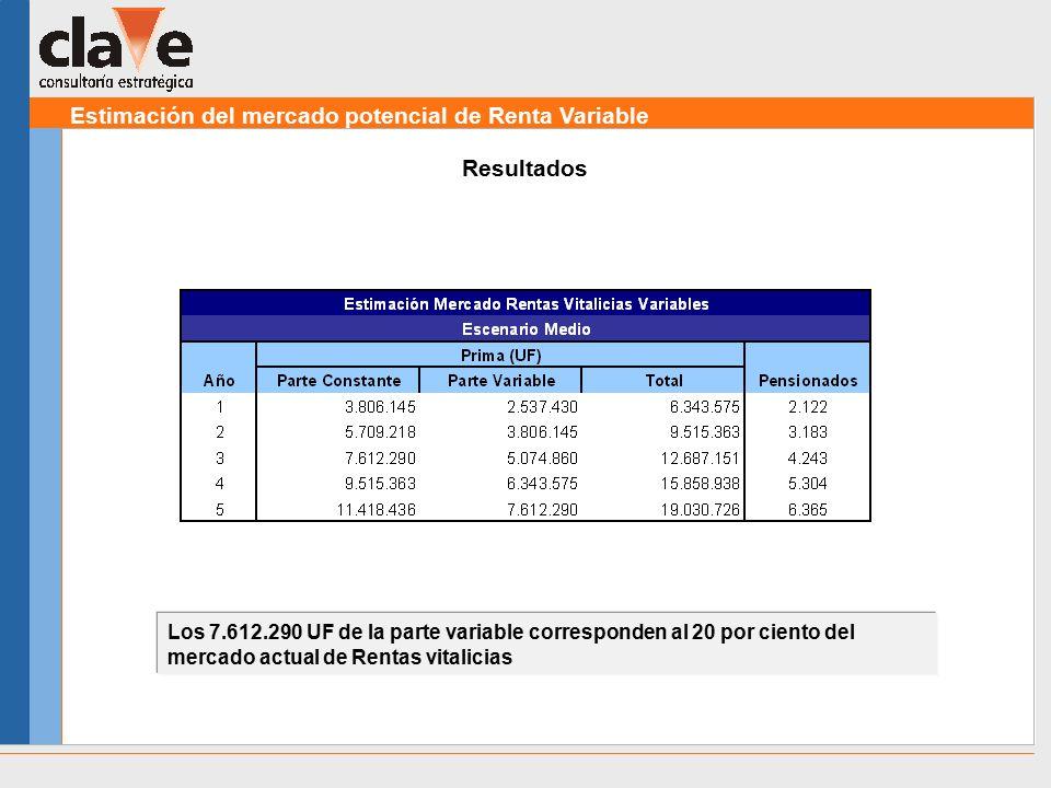 Estimación del mercado potencial de Renta Variable Los 7.612.290 UF de la parte variable corresponden al 20 por ciento del mercado actual de Rentas vitalicias Resultados