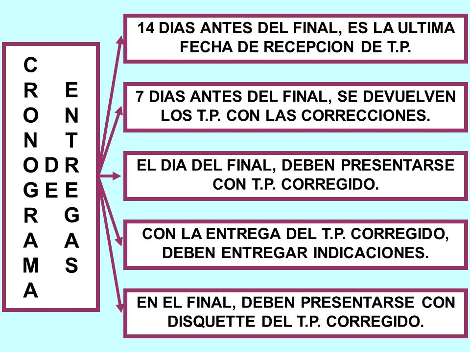 14 DIAS ANTES DEL FINAL, ES LA ULTIMA FECHA DE RECEPCION DE T.P.