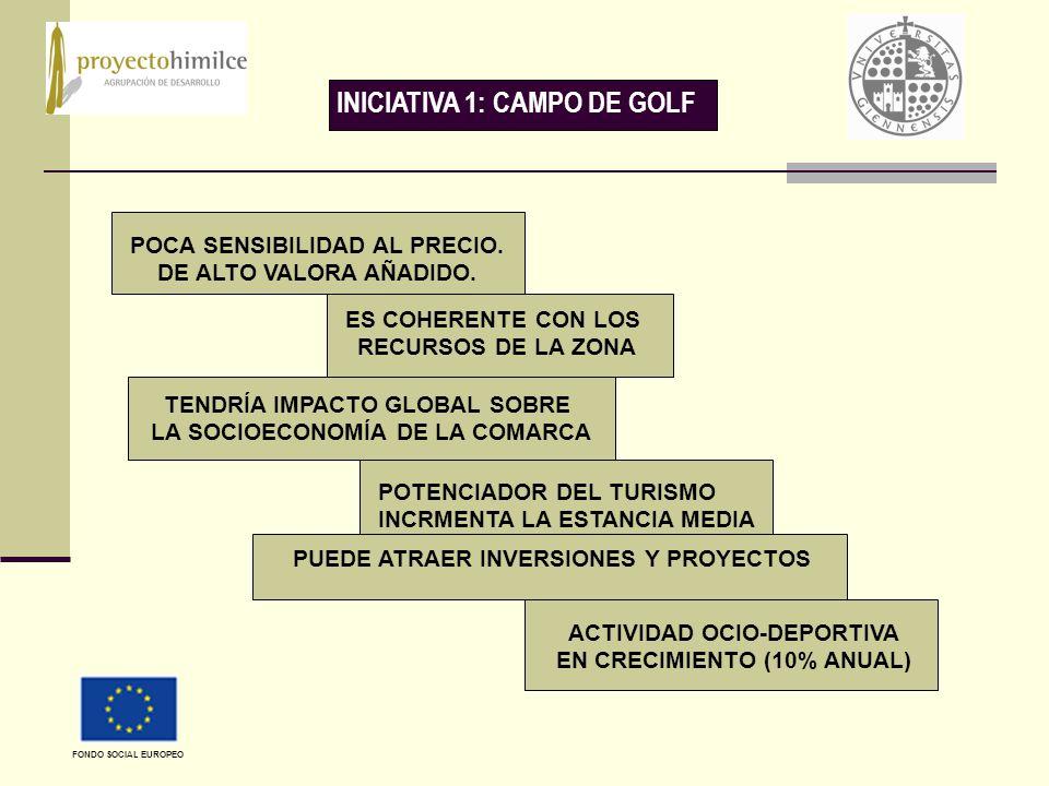 INICIATIVA 1: CAMPO DE GOLF POCA SENSIBILIDAD AL PRECIO.