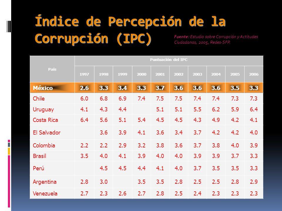 Índice de Percepción de la Corrupción (IPC)  Resendiz B.E (2006), País Puntuación del IPC 1997199819992000200120022003200420052006 México2.63.33.43.33.73.6 3.53.3 Chile6.06.86.97.47.5 7.4 7.3 Uruguay4.14.34.45.1 5.56.25.96.4 Costa Rica6.45.65.15.44.5 4.34.94.24.1 El Salvador3.63.94.13.63.43.74.2 4.0 Colombia2.2 2.93.23.83.63.73.84.03.9 Brasil3.54.04.13.94.0 3.9 3.73.3 Perú4.5 4.44.14.03.73.5 3.3 Argentina2.83.03.5 2.82.5 2.82.9 Venezuela2.72.32.62.72.82.52.42.3 Fuente: Estudio sobre Corrupción y Actitudes Ciudadanas, 2005, Redes-SFP.
