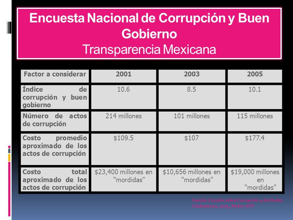 Encuesta Nacional de Corrupción y Buen Gobierno Transparencia Mexicana Factor a considerar200120032005 Índice de corrupción y buen gobierno 10.68.510.1 Número de actos de corrupción 214 millones101 millones115 millones Costo promedio aproximado de los actos de corrupción $109.5$107$177.4 Costo total aproximado de los actos de corrupción $23,400 millones en mordidas $10,656 millones en mordidas $19,000 millones en mordidas Fuente: Estudio sobre Corrupción y Actitudes Ciudadanas, 2005, Redes-SFP.