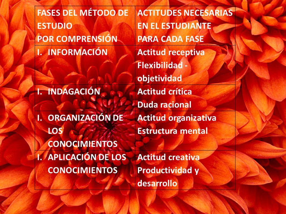 FASES DEL MÉTODO DE ESTUDIO POR COMPRENSIÓN ACTITUDES NECESARIAS EN EL ESTUDIANTE PARA CADA FASE I.INFORMACIÓN Actitud receptiva Flexibilidad - objetividad I.INDAGACIÓN Actitud crítica Duda racional I.ORGANIZACIÓN DE LOS CONOCIMIENTOS Actitud organizativa Estructura mental I.APLICACIÓN DE LOS CONOCIMIENTOS Actitud creativa Productividad y desarrollo