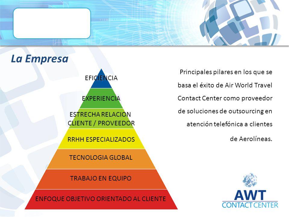 La Empresa EFICIENCIA EXPERIENCIA ESTRECHA RELACION CLIENTE / PROVEEDOR RRHH ESPECIALIZADOS TECNOLOGIA GLOBAL TRABAJO EN EQUIPO ENFOQUE OBJETIVO ORIENTADO AL CLIENTE Principales pilares en los que se basa el éxito de Air World Travel Contact Center como proveedor de soluciones de outsourcing en atención telefónica a clientes de Aerolíneas.