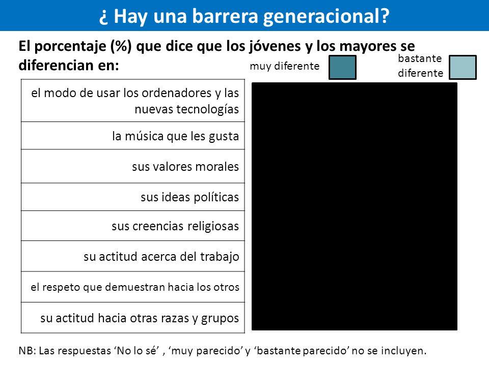¿ Hay una barrera generacional.