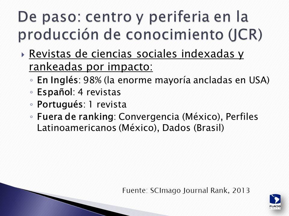  Revistas de ciencias sociales indexadas y rankeadas por impacto: ◦ En Inglés: 98% (la enorme mayoría ancladas en USA) ◦ Español: 4 revistas ◦ Portugués: 1 revista ◦ Fuera de ranking: Convergencia (México), Perfiles Latinoamericanos (México), Dados (Brasil) Fuente: SCImago Journal Rank, 2013