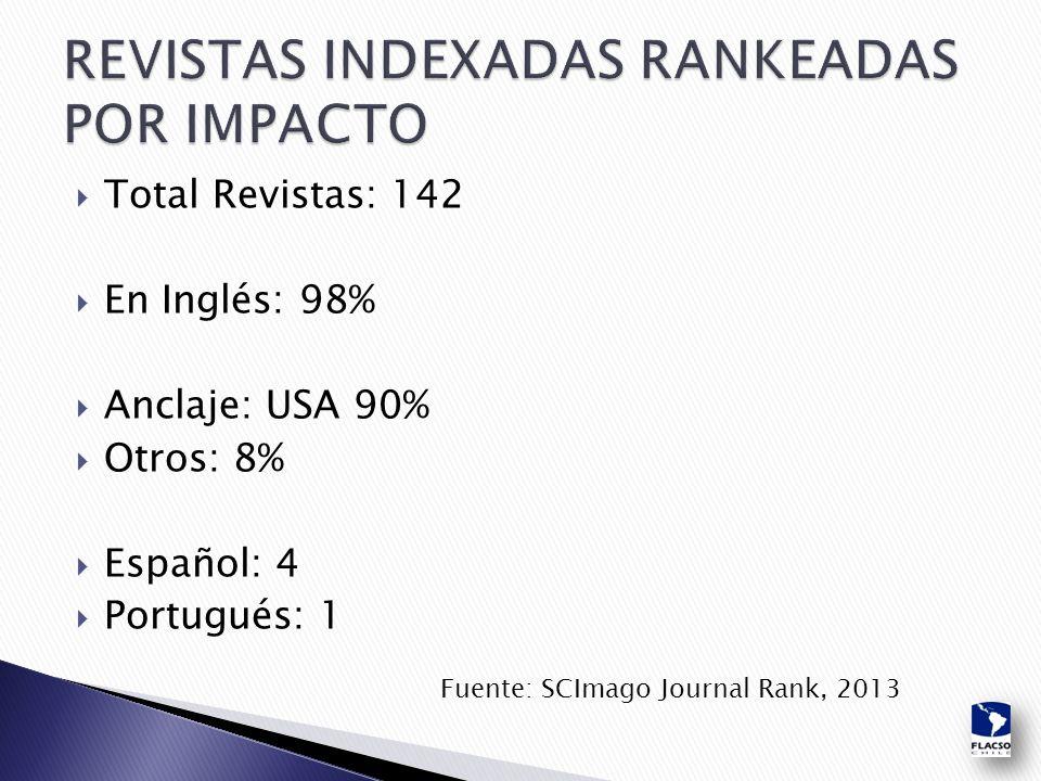  Total Revistas: 142  En Inglés: 98%  Anclaje: USA 90%  Otros: 8%  Español: 4  Portugués: 1 Fuente: SCImago Journal Rank, 2013