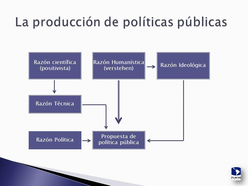 Razón científica (positivista) Razón Técnica Razón Humanística (verstehen) Propuesta de política pública Razón Ideológica Razón Política