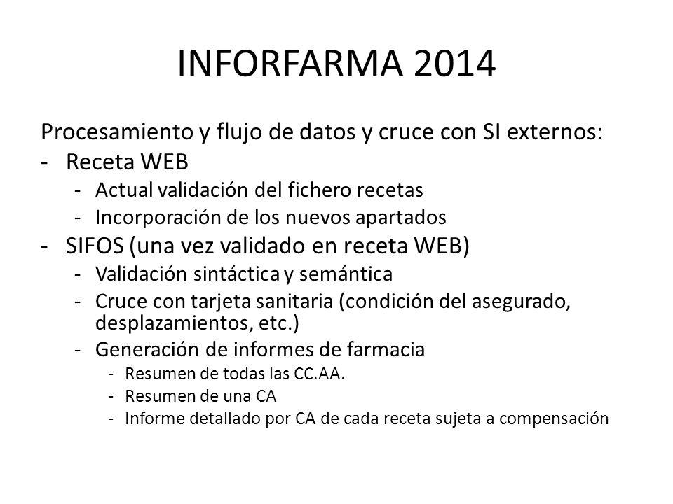 INFORFARMA 2014 Procesamiento y flujo de datos y cruce con SI externos: -Receta WEB -Actual validación del fichero recetas -Incorporación de los nuevos apartados -SIFOS (una vez validado en receta WEB) -Validación sintáctica y semántica -Cruce con tarjeta sanitaria (condición del asegurado, desplazamientos, etc.) -Generación de informes de farmacia -Resumen de todas las CC.AA.