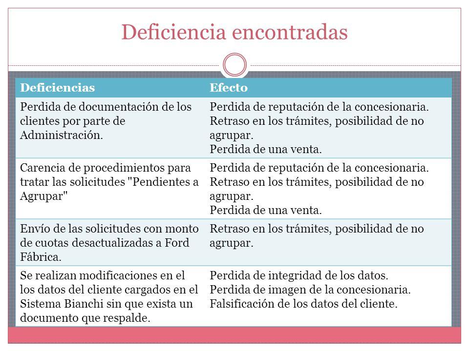 Deficiencia encontradas DeficienciasEfecto Perdida de documentación de los clientes por parte de Administración.