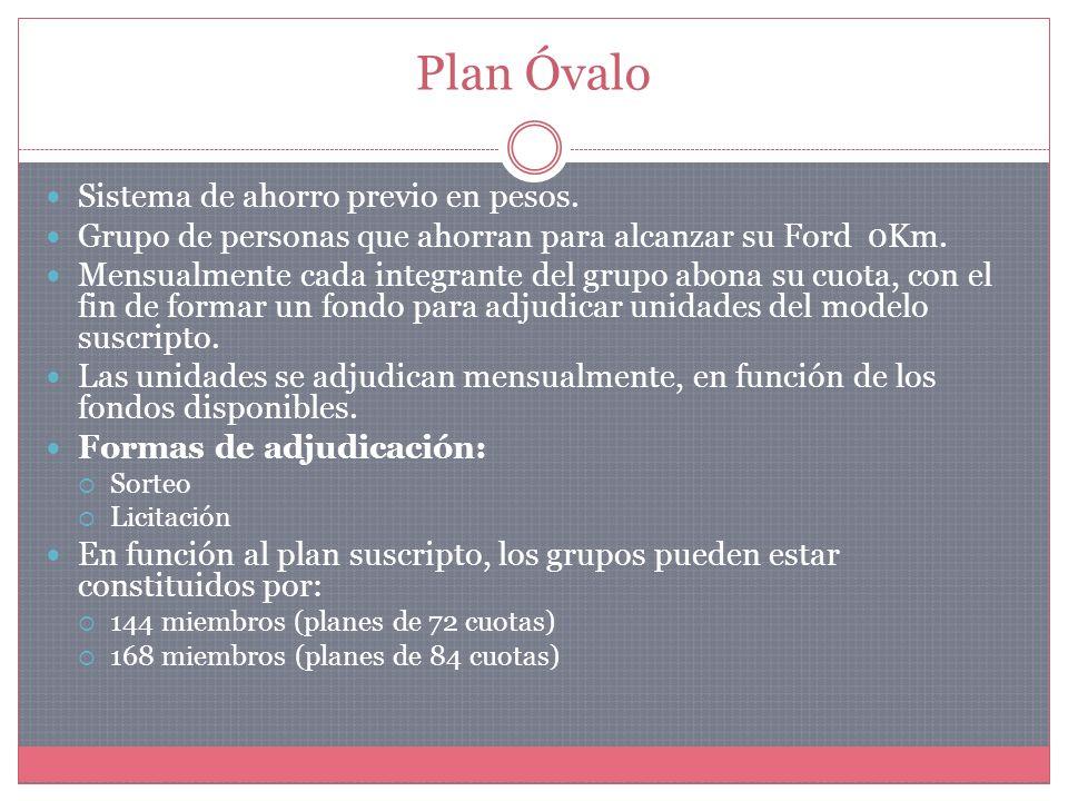 Plan Óvalo Sistema de ahorro previo en pesos.