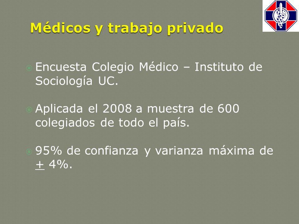  Encuesta Colegio Médico – Instituto de Sociología UC.