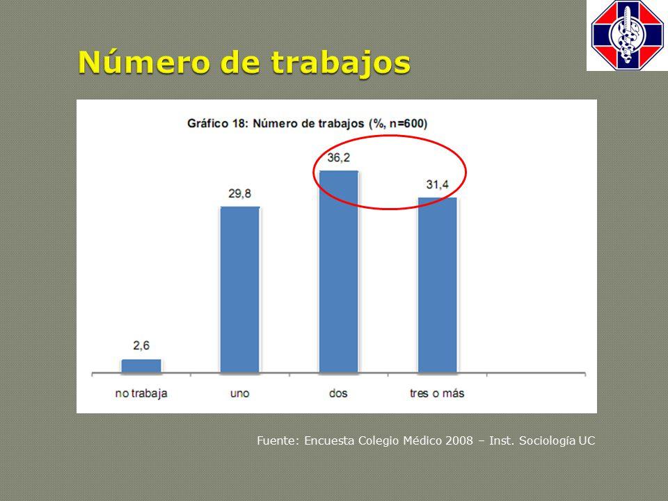 Fuente: Encuesta Colegio Médico 2008 – Inst. Sociología UC