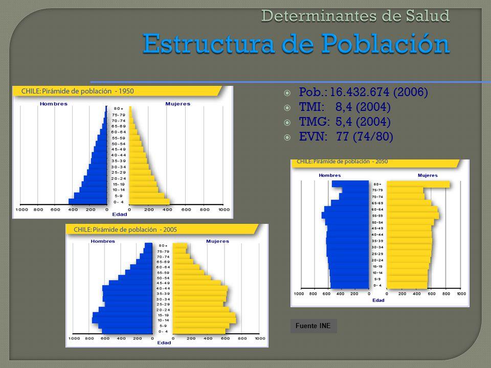  Pob.: 16.432.674 (2006)  TMI: 8,4 (2004)  TMG: 5,4 (2004)  EVN: 77 (74/80) Fuente INE