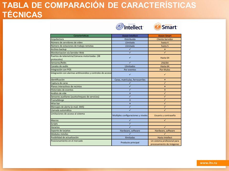TABLA DE COMPARACIÓN DE CARACTERÍSTICAS TÉCNICAS