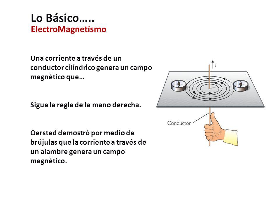 ElectroMagnetísmo Una corriente a través de un conductor cilíndrico genera un campo magnético que… Sigue la regla de la mano derecha.
