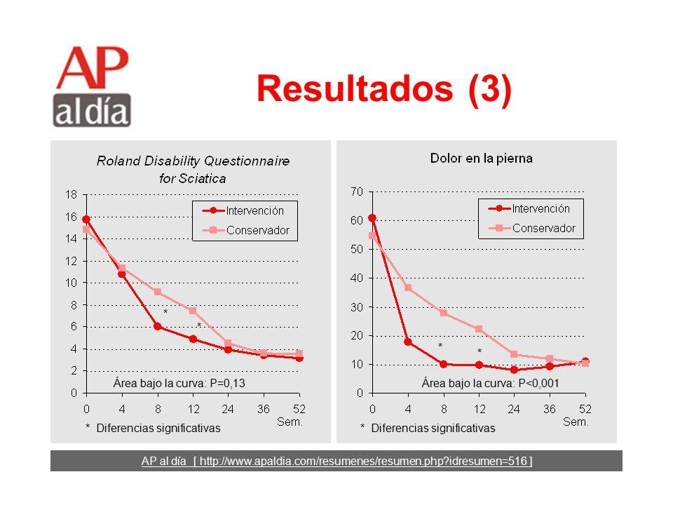 AP al día [ http://www.apaldia.com/resumenes/resumen.php idresumen=516 ] Resultados (2) Los participantes de los dos grupos fueron similares: –Edad media: 42 años.
