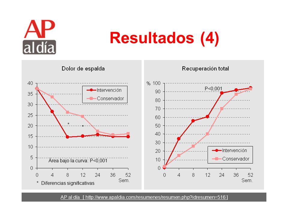 AP al día [ http://www.apaldia.com/resumenes/resumen.php idresumen=516 ] Resultados (3) * Diferencias significativas * * Área bajo la curva: P=0,13 * Diferencias significativas * * Área bajo la curva: P<0,001