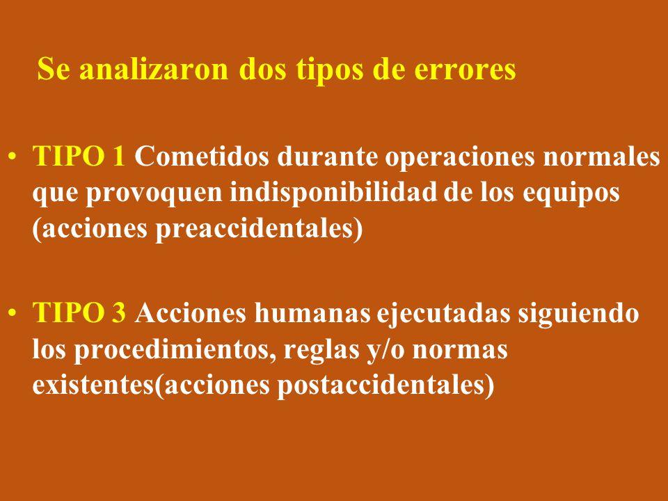 Se analizaron dos tipos de errores TIPO 1 Cometidos durante operaciones normales que provoquen indisponibilidad de los equipos (acciones preaccidentales) TIPO 3 Acciones humanas ejecutadas siguiendo los procedimientos, reglas y/o normas existentes(acciones postaccidentales)