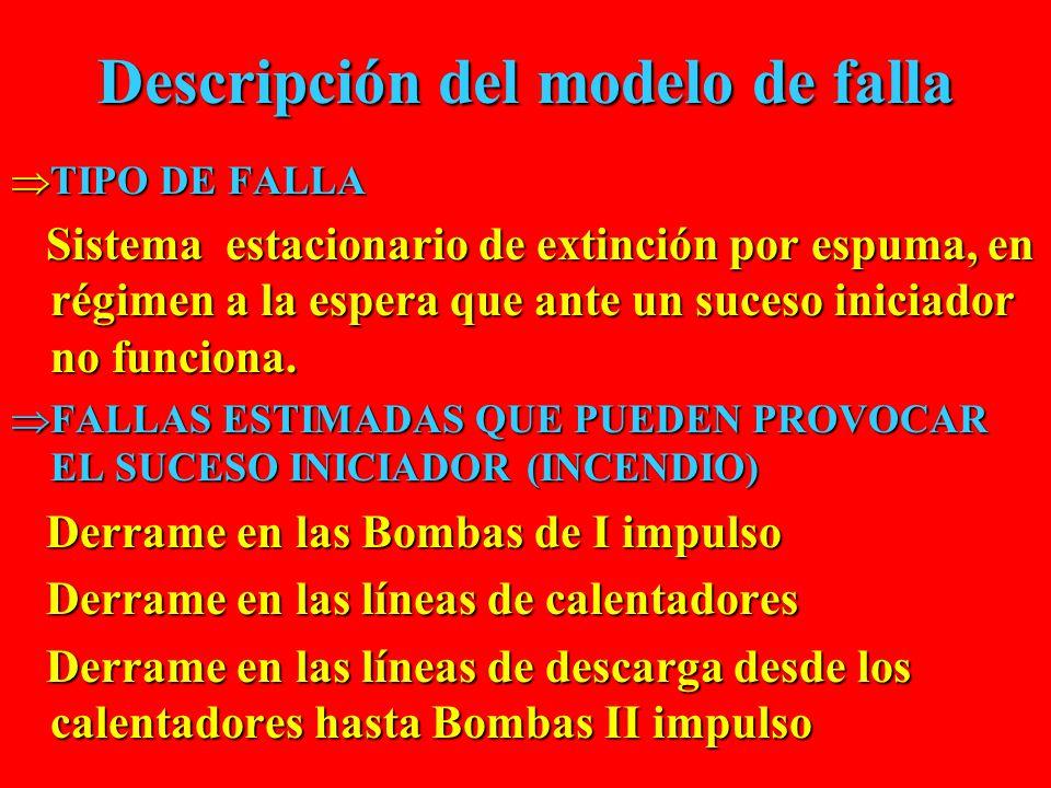 Descripción del modelo de falla  TIPO DE FALLA Sistema estacionario de extinción por espuma, en régimen a la espera que ante un suceso iniciador no funciona.