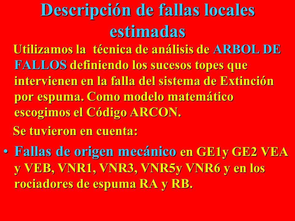 Descripción de fallas locales estimadas Utilizamos la técnica de análisis de ARBOL DE FALLOS definiendo los sucesos topes que intervienen en la falla del sistema de Extinción por espuma.