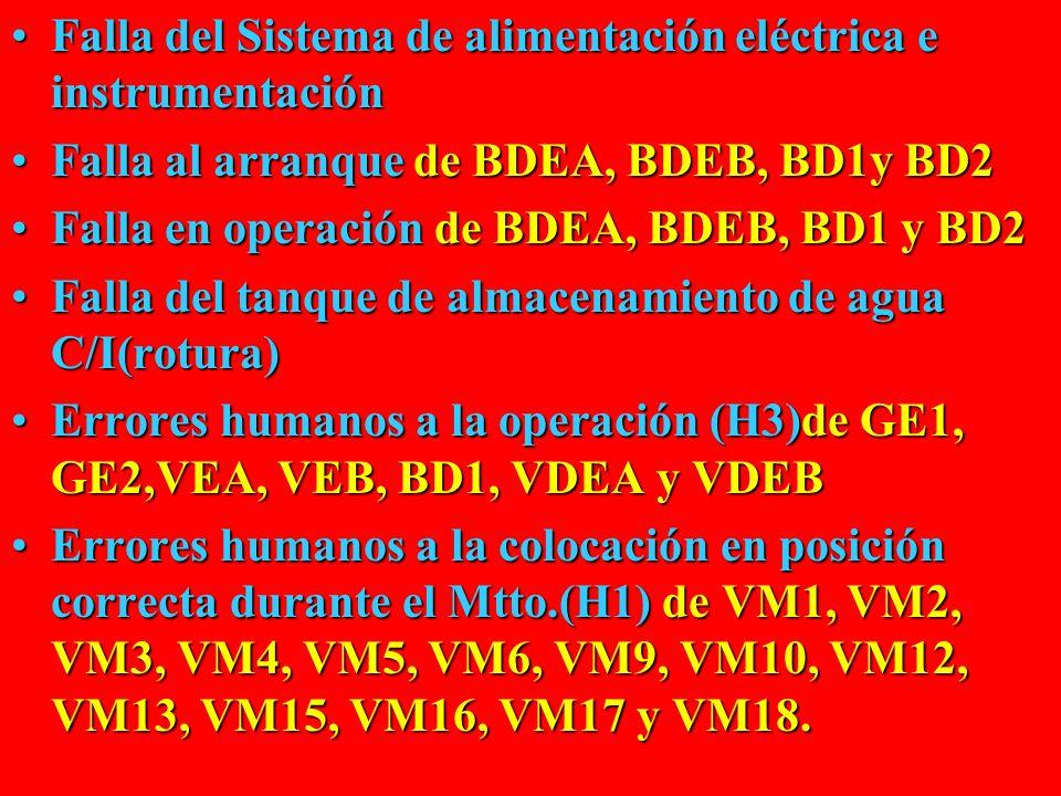 Falla del Sistema de alimentación eléctrica e instrumentaciónFalla del Sistema de alimentación eléctrica e instrumentación Falla al arranquede BDEA, BDEB, BD1y BD2Falla al arranque de BDEA, BDEB, BD1y BD2 Falla en operaciónde BDEA, BDEB, BD1 y BD2Falla en operación de BDEA, BDEB, BD1 y BD2 Falla del tanque de almacenamiento de agua C/I(rotura)Falla del tanque de almacenamiento de agua C/I(rotura) Errores humanos a la operación(H3)de GE1, GE2,VEA, VEB, BD1, VDEA y VDEBErrores humanos a la operación (H3)de GE1, GE2,VEA, VEB, BD1, VDEA y VDEB Errores humanos a la colocación en posición correcta durante el Mtto.(H1)de VM1, VM2, VM3, VM4, VM5, VM6, VM9, VM10, VM12, VM13, VM15, VM16, VM17 y VM18.Errores humanos a la colocación en posición correcta durante el Mtto.(H1) de VM1, VM2, VM3, VM4, VM5, VM6, VM9, VM10, VM12, VM13, VM15, VM16, VM17 y VM18.