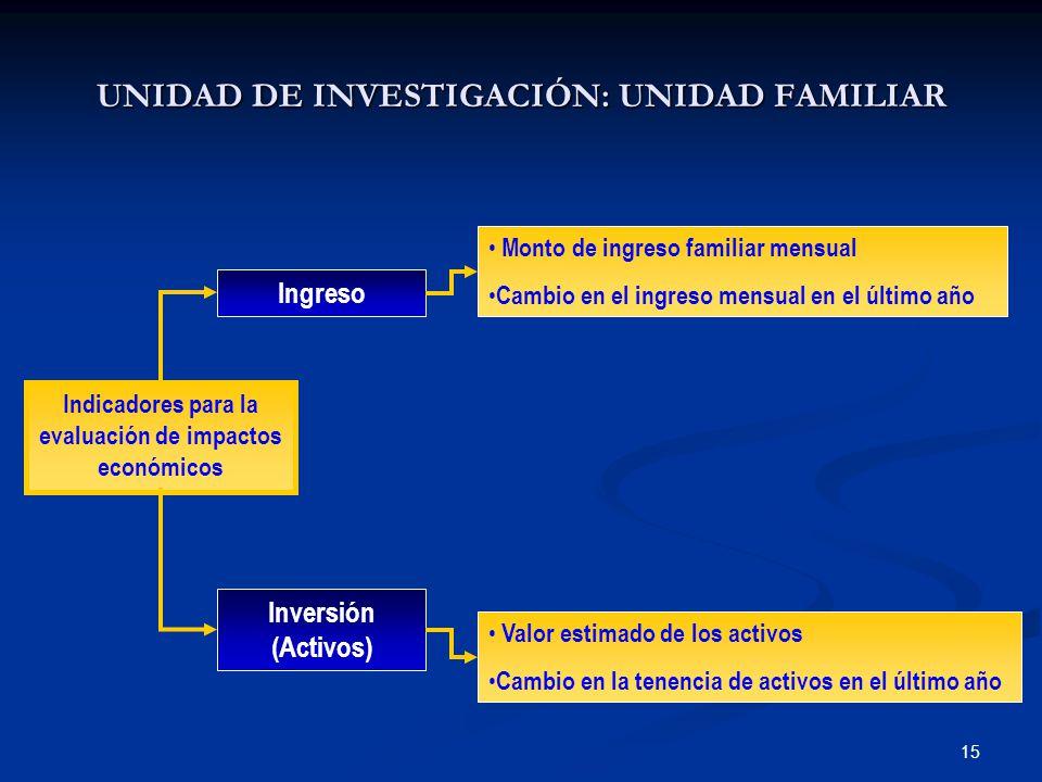 15 Ingreso Inversión (Activos) Indicadores para la evaluación de impactos económicos Monto de ingreso familiar mensual Cambio en el ingreso mensual en el último año Valor estimado de los activos Cambio en la tenencia de activos en el último año UNIDAD DE INVESTIGACIÓN: UNIDAD FAMILIAR