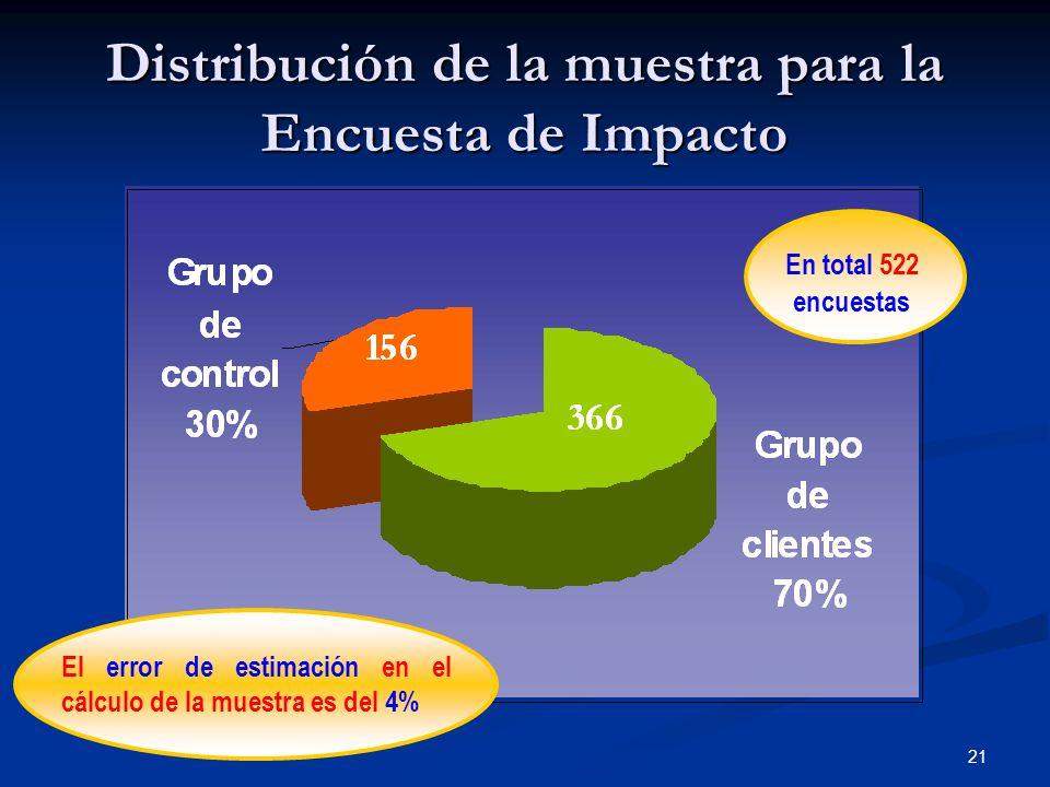21 Distribución de la muestra para la Encuesta de Impacto En total 522 encuestas El error de estimación en el cálculo de la muestra es del 4%