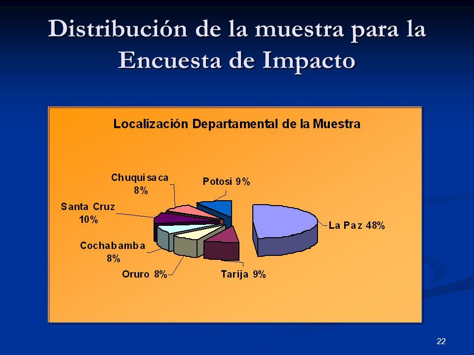 22 Distribución de la muestra para la Encuesta de Impacto