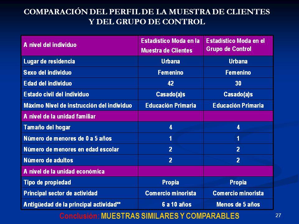 27 COMPARACIÓN DEL PERFIL DE LA MUESTRA DE CLIENTES Y DEL GRUPO DE CONTROL Conclusión: MUESTRAS SIMILARES Y COMPARABLES