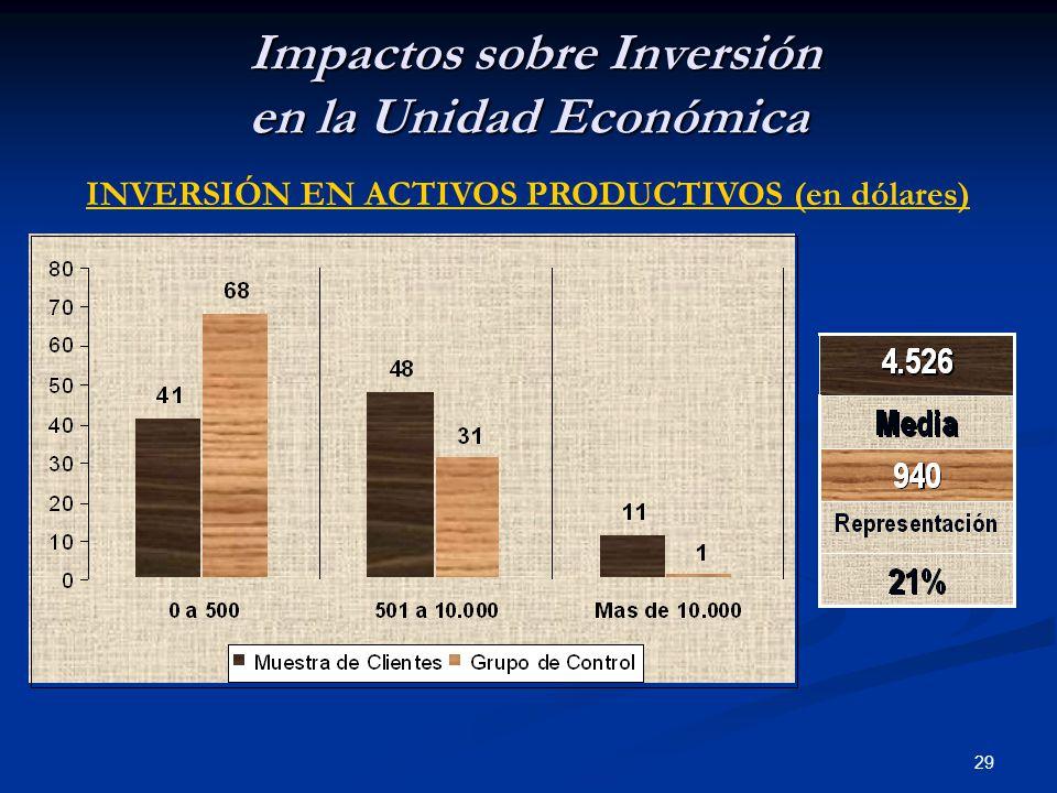 29 Impactos sobre Inversión en la Unidad Económica Impactos sobre Inversión en la Unidad Económica INVERSIÓN EN ACTIVOS PRODUCTIVOS (en dólares)