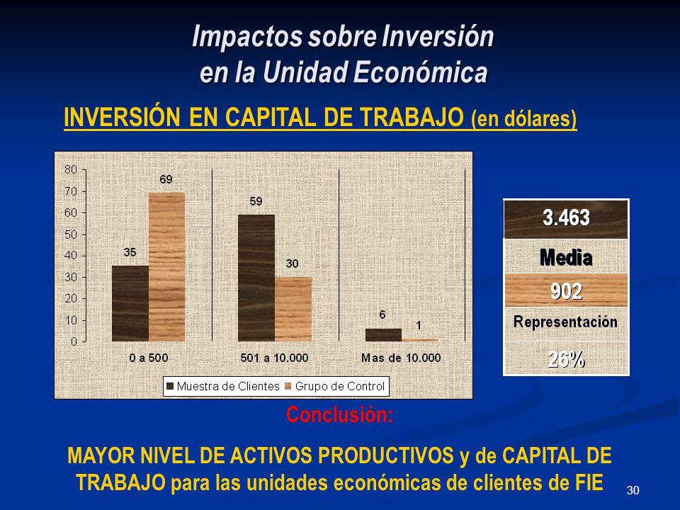 30 Impactos sobre Inversión en la Unidad Económica INVERSIÓN EN CAPITAL DE TRABAJO (en dólares) Conclusión: MAYOR NIVEL DE ACTIVOS PRODUCTIVOS y de CAPITAL DE TRABAJO para las unidades económicas de clientes de FIE