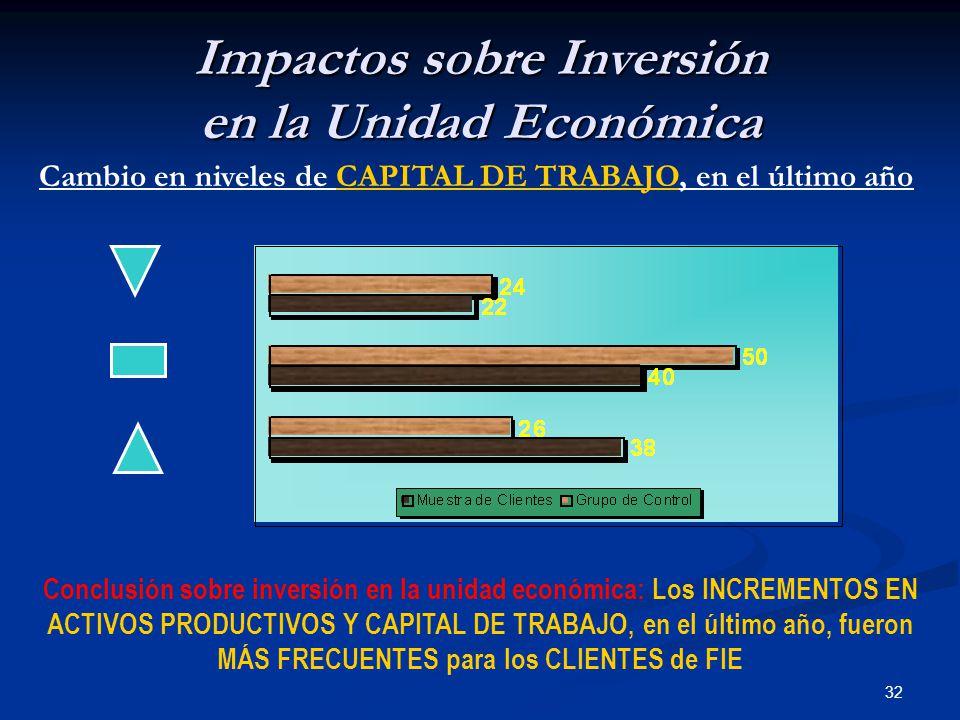32 Impactos sobre Inversión en la Unidad Económica Cambio en niveles de CAPITAL DE TRABAJO, en el último año Conclusión sobre inversión en la unidad económica: Los INCREMENTOS EN ACTIVOS PRODUCTIVOS Y CAPITAL DE TRABAJO, en el último año, fueron MÁS FRECUENTES para los CLIENTES de FIE