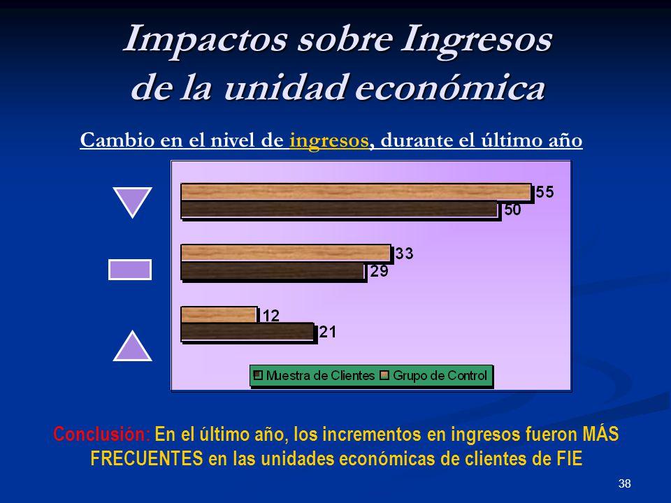 38 Impactos sobre Ingresos de la unidad económica Cambio en el nivel de ingresos, durante el último año Conclusión: En el último año, los incrementos en ingresos fueron MÁS FRECUENTES en las unidades económicas de clientes de FIE