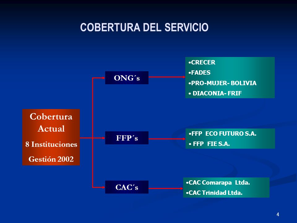 4 COBERTURA DEL SERVICIO CAC Comarapa Ltda. CAC Trinidad Ltda.