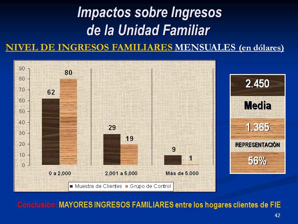 42 Impactos sobre Ingresos de la Unidad Familiar Impactos sobre Ingresos de la Unidad Familiar Conclusión: MAYORES INGRESOS FAMILIARES entre los hogares clientes de FIE NIVEL DE INGRESOS FAMILIARES MENSUALES (en dólares)