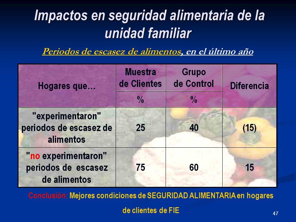 47 Impactos en seguridad alimentaria de la unidad familiar Impactos en seguridad alimentaria de la unidad familiar Periodos de escasez de alimentos, en el último año Conclusión: Mejores condiciones de SEGURIDAD ALIMENTARIA en hogares de clientes de FIE